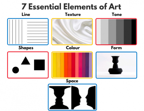7 Essential Elements Of Art